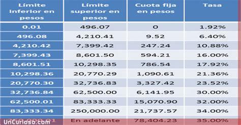 tabla para el calculo de isr anual por sueldos y salarios 2016 c 243 mo se calcula el isr en argentina curiosidades info