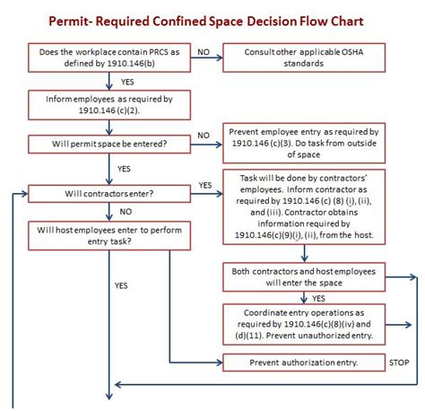 permit required confined space flowchart 302 found