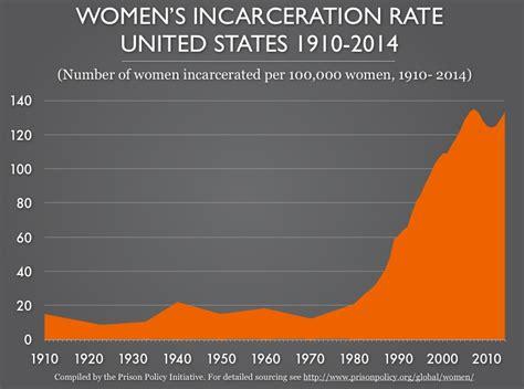 us population 2015 women women s incarceration rate united states 1910 2014