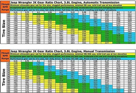 Jeep Jk Gear Ratio 2007 2012 Jeep Jk Gear Chart Jeeps