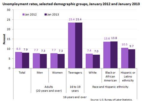statistics bureau usa unemployment rate 7 9 percent in january the economics
