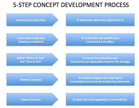 concept development strengthening brand america gt gt 20