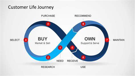 customer cycle diagram customer journey powerpoint diagram slidemodel