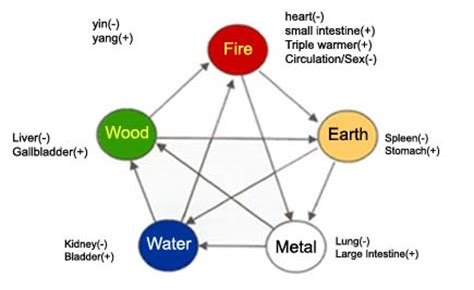 five elements in chinese medicine wu xing acupuncturewiki net ki flow healing useful resources