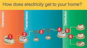 how to get home how does electricity get to your home quest kqed science