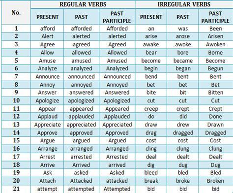 list of regular and irregular verbs teaching learning