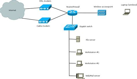 howto linux router a complicated linux router firewall setup