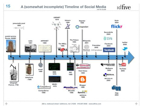 Social Media Timeline Web Design Deliciousness Social Media Timeline Template