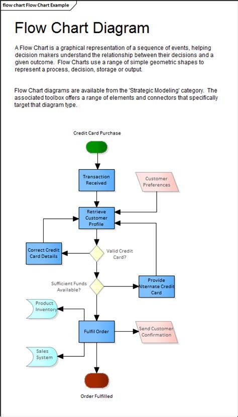 enterprise architect flowchart flow chart diagram enterprise architect user guide