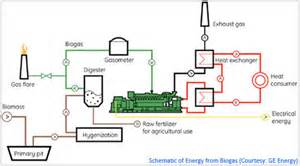 Engine Exhaust System Design Based On Heat Transfer Computation Gas Engines Energy Alternatives India Eai In