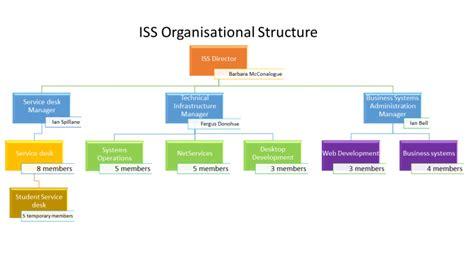 about organisational chart dcu