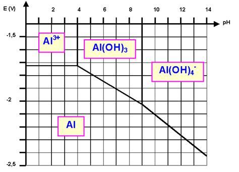exercice diagramme potentiel ph aluminium l aluminium
