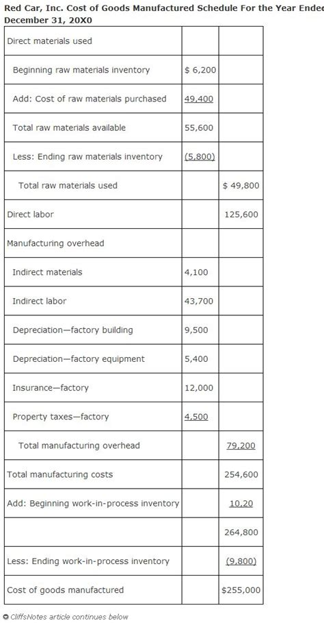 the cost of goods manufactured schedule