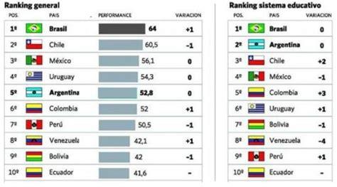 Of Ta Mba Ranking by Per 250 Retrocedi 243 Al S 233 Ptimo Lugar En El Bar 243 Metro