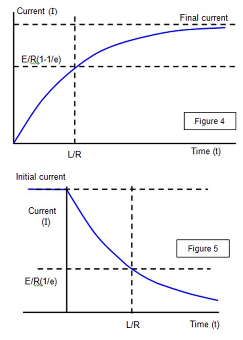 inductor emf current schoolphysics welcome