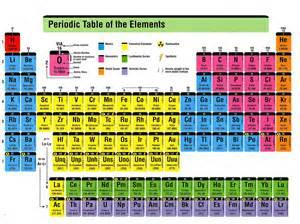 sugar mills high periodic table chart