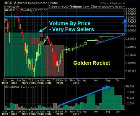 run to me lazarus rising volume 4 spx s running correction gold s setup explodes