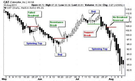 meaning pattern of trade types of single candlestick patterns definition exles
