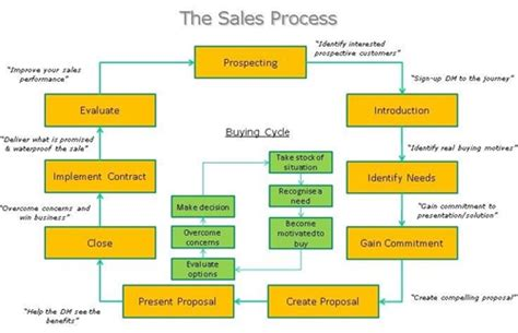 sales call cycle template we meet sales targets we design develop and implement