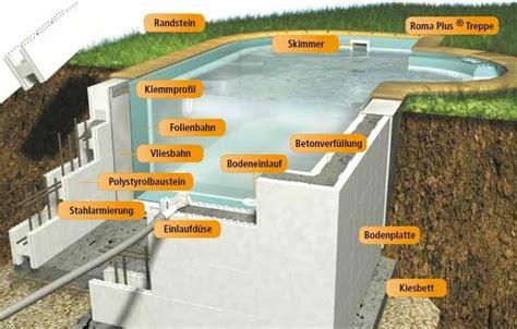 pool selber bauen schalsteine schwimmbecken styropor