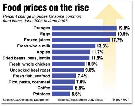 food prices economic propoganda tntalk america