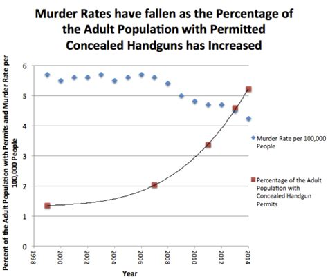 Total Number Of Mba Program In Utah Statistics by New Study 12 8 Million Concealed Handgun Permits