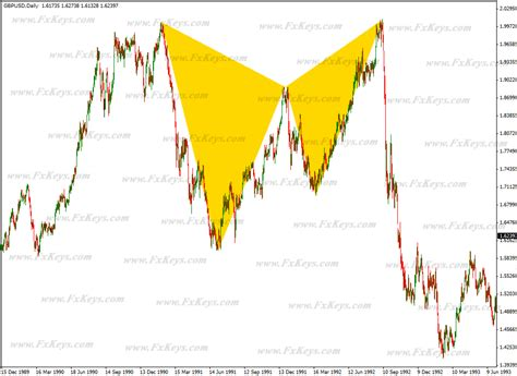 butterfly pattern forex trading butterfly and bat patterns in forex market