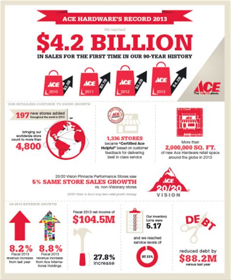 ace hardware history ace hardware reports record 2013 sales and profits