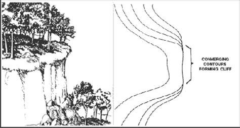 3 supplementary terrain features survival basics and how to survive terrain features on a