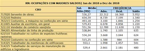 pagamento salario de maro estado rn economia do rn um perfil das ocupa 231 245 es com mais empregos