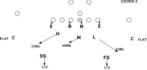 cover 2 defense diagram linebacker fundamentals zone coverage shakin the southland