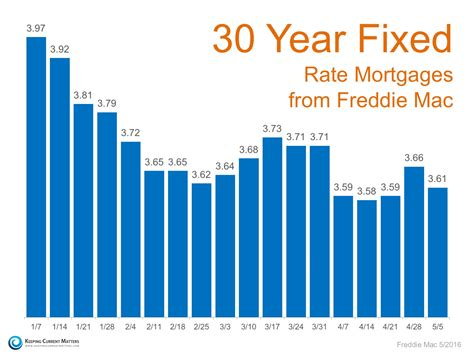 housing loans rates mortgage interest rate edgemont real estate