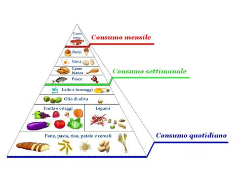 piramide alimentare aggiornata aula di tecnica