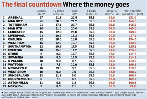 epl prize money arsenal poised to top premier league rankings for prize
