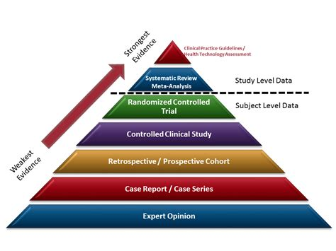based of levels of evidence evidence based practice libguides