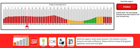 How To Limit Shedding by Archived Electricity Updates Kimberley City Info