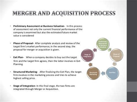 Merger And Acquisition Mba Ppt by Ppt On M A Ppt