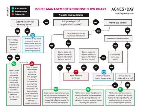 media flowchart what does a social media response flowchart for issue and