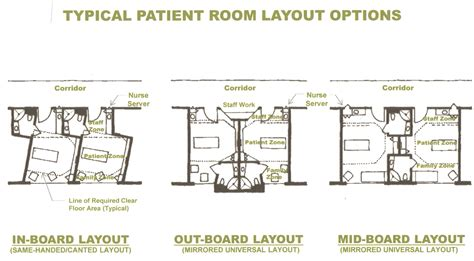 design your room layout typical patient room layouts healthcare design