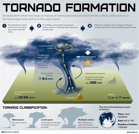 diagram of how a tornado forms how tornadoes form indian current affairs