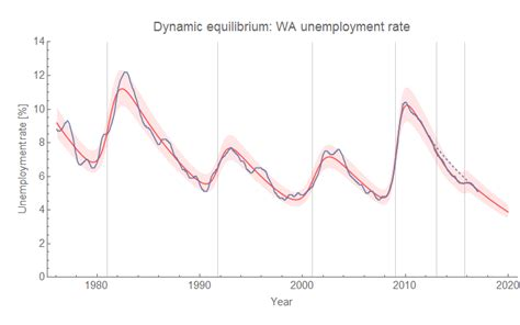 Seattle Mba Unemployment Rate by Information Transfer Economics Washington S Unemployment