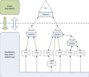application design goals agile software framework lean learning revolution