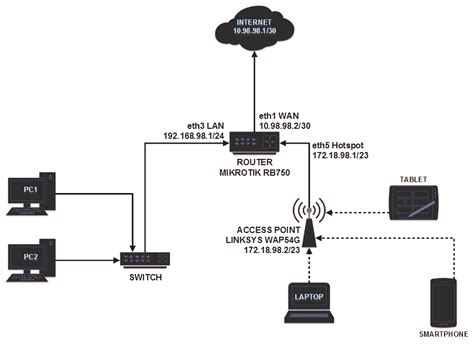 pengertian access point  fungsinya