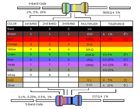 resistor color code 0 5 ohms fred