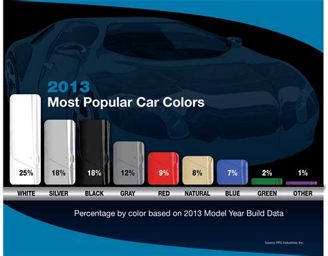 most popular color car coloring cars the most popular hues and an inside look at