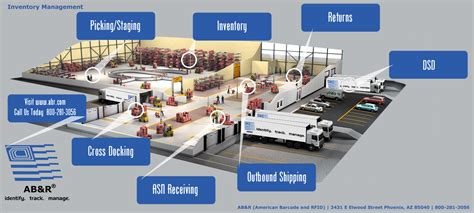 Cargo Warehouse Management System Receiving Picking Putaway Inventory Packing
