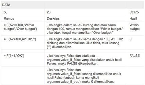 tutorial rumus excel 2013 lengkap rumus if di excel 2013 tutorial lengkap fungsi rumus if