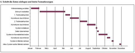 Word Vorlage Doktorarbeit Excel Tipp Projektplan Mit Gantt Diagramm In Ms Excel