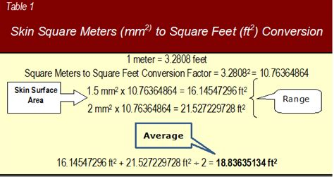convert square meters to square feet convert square feet to square meters area unit converter
