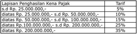 tarif penghasilan tidak kena pajak 2016 pph pasal 21 ptkp baru slideshare caroldoey